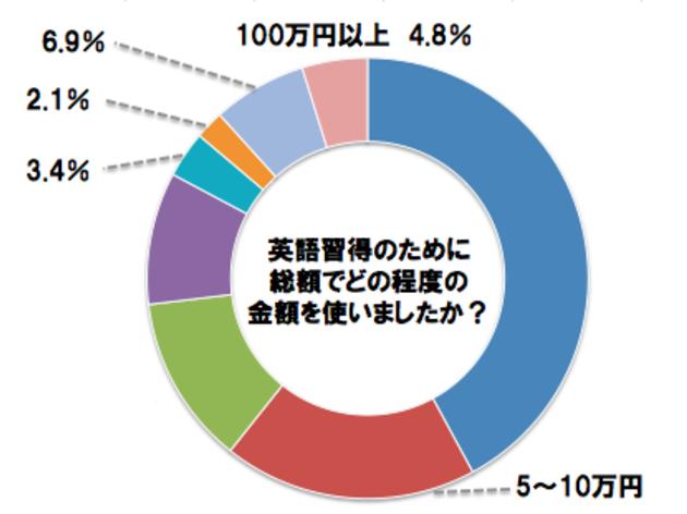 【調査】予想よりも高いor安い? 日本人が英語を学ぶために掛けるお金について調べてみた