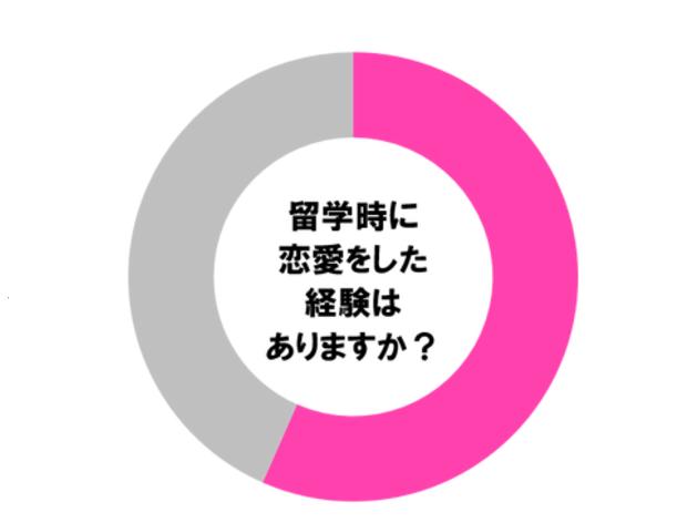 【調査】留学経験者の半数以上が恋愛経験アリ!?留学先での恋愛は英会話力アップに役立つのか?