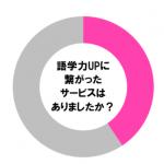 【調査】年齢不問!歳の差関係なく語学力UPにつながったサービスって何?