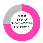 【調査】やっぱり英語の先生はネイティブスピーカーが良い!その理由とは?