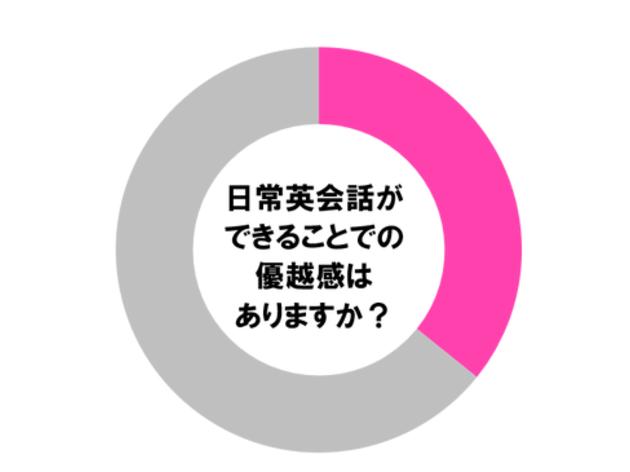【調査】英語ができる人って優越感に浸ってる? 調べてわかった意外な事実とは・・・