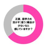 【調査】せっかく身に付けた英語力も活かせている人は3人に1人だけ!?目的をもった英語学習を!